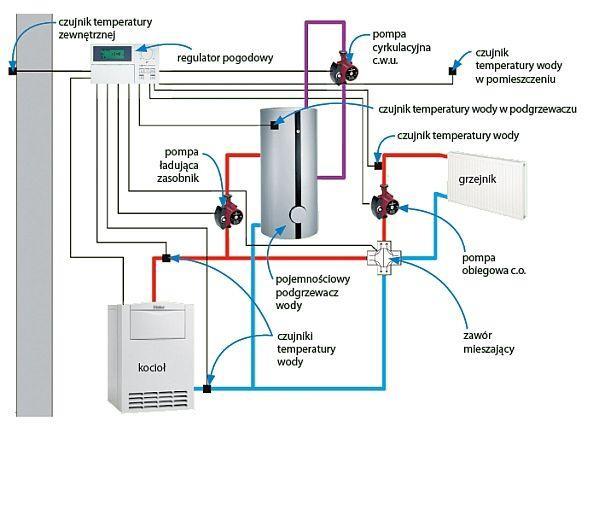 Schemat automatycznej regulacji