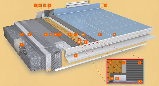 System izolacji balkonu