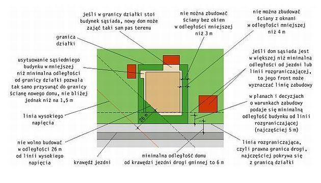 Projekt zagospodarowania terenu - ważny element projektu budowlanego