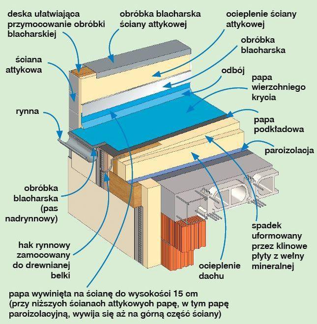 Odprowadzanie wody z dachu płaskiego