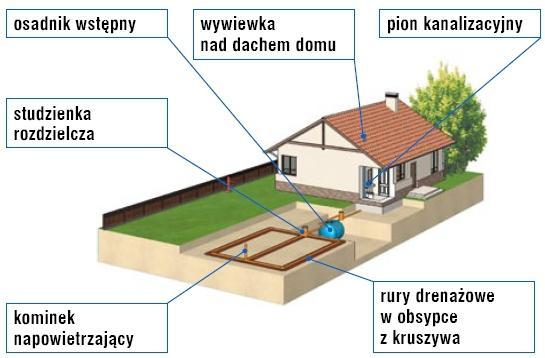 Popularne rodzaje oczyszczalni ścieków