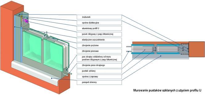 Pustaki szklane - sposób montażu, z użyciem profilu U